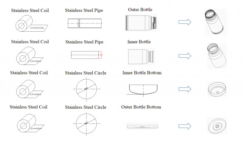 manufacture process of stainless steel water bottle